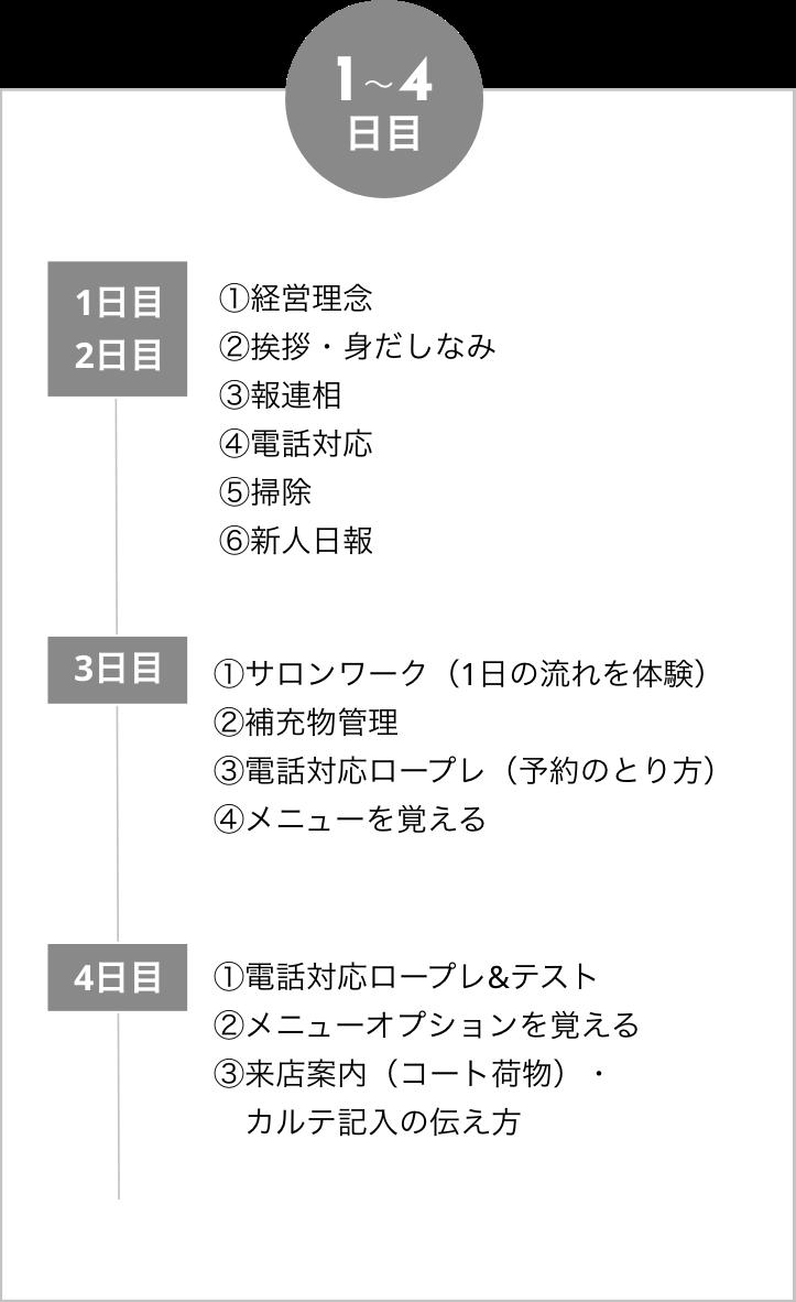 ネイル研修カリキュラム 1〜4日目